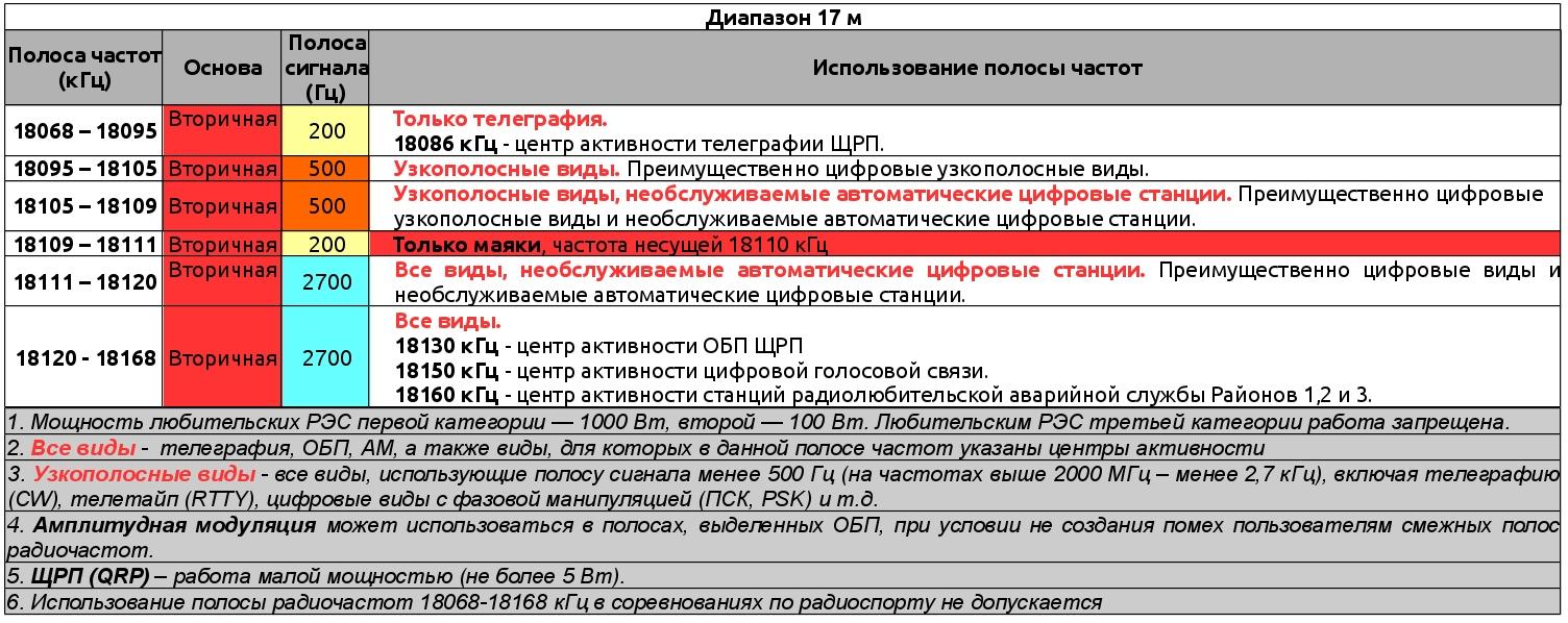 Запрещенные частоты для раций в россии